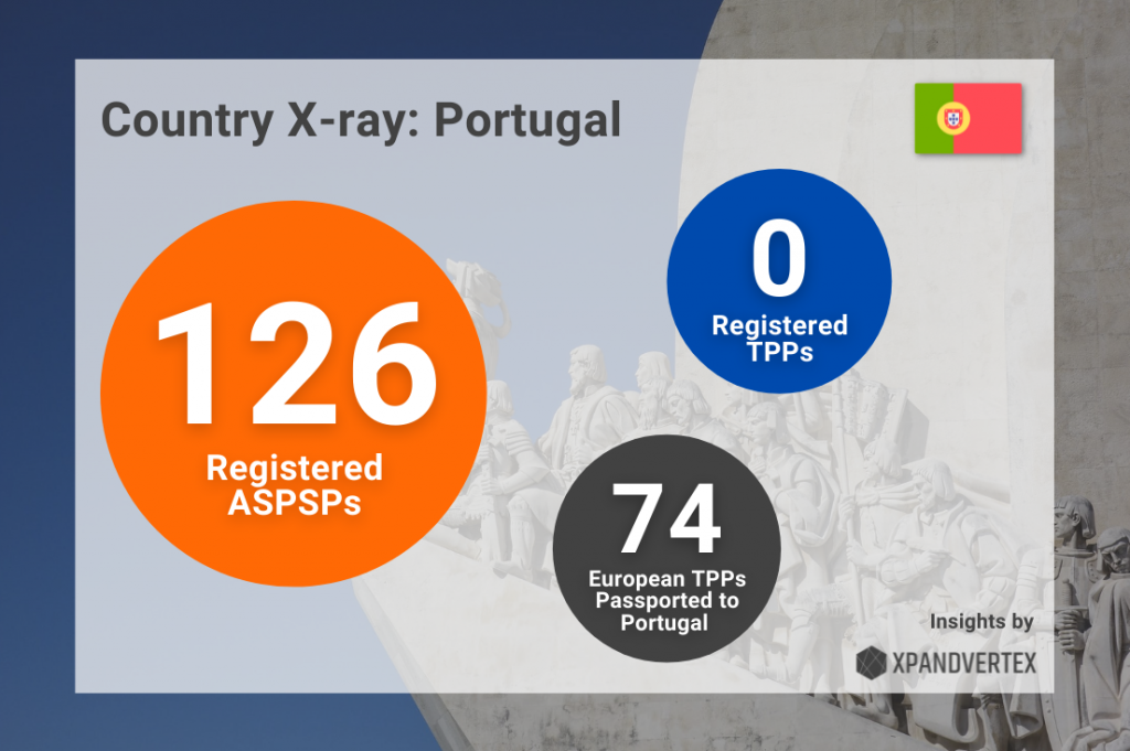 statistics for open banking in portugal